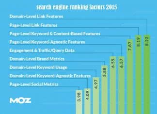 SEOmoz 2015 search engine ranking factors