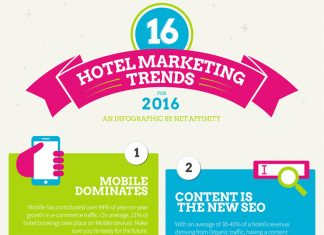 16 Hotel Marketing Trends for 2016