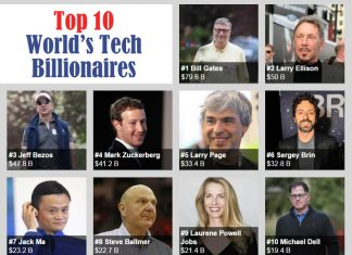 Billionaires Business: Top 10 world tech billionaires for 2015