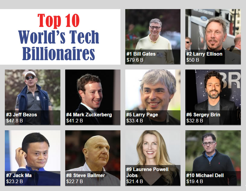 Top 10 Richest Tech Entrepreneurs In The World